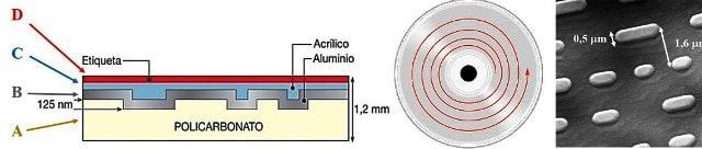 Distancia entre pista de un Cd Rom.